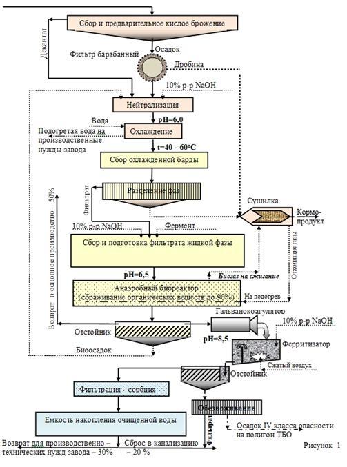 краткое изображение процессов: